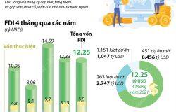 Infographic: 4 tháng năm 2021 FDI đạt 12,25 tỷ USD