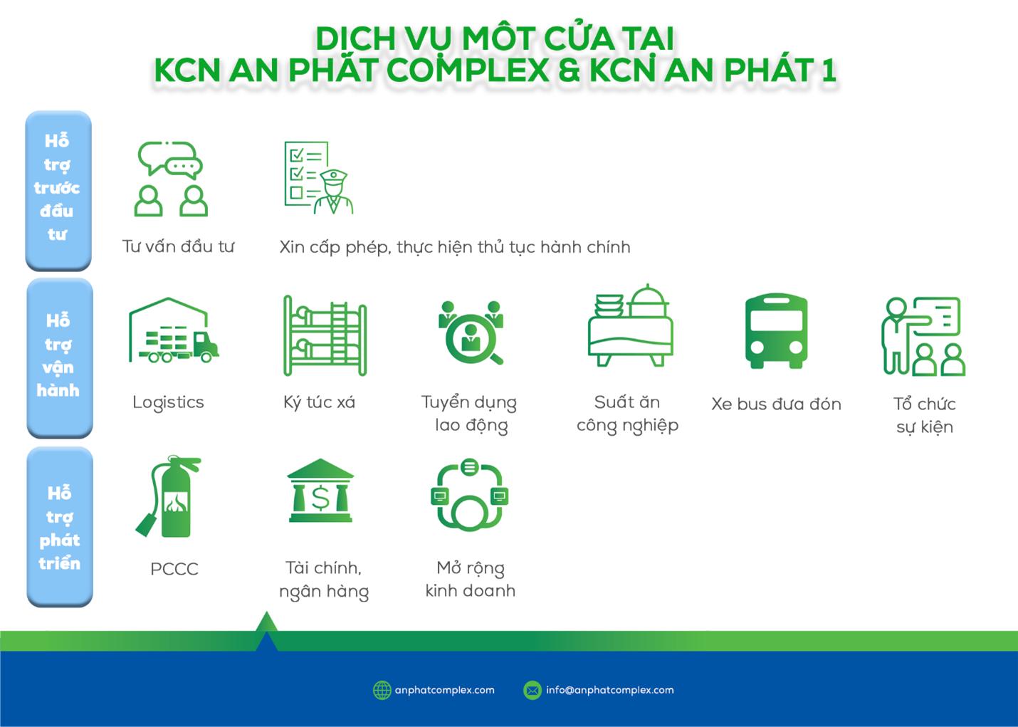 dịch vụ 1 cửa tại KCN An Phát